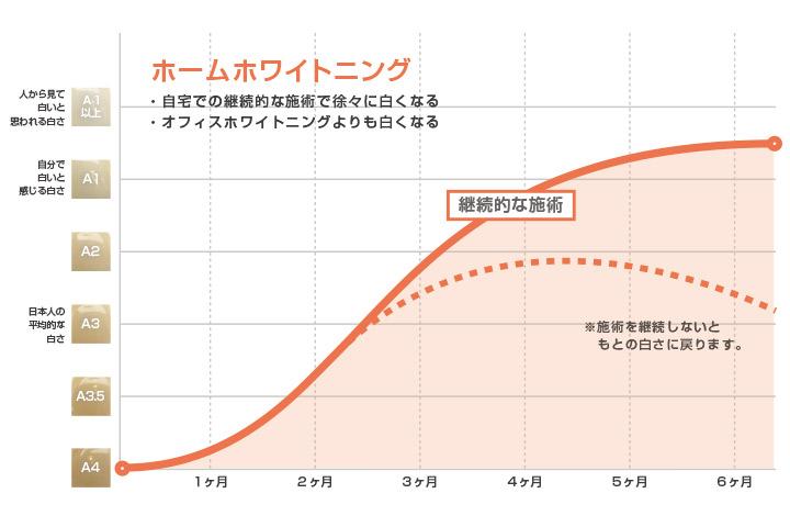 ホームホワイトニングをした場合の白さの維持グラフ