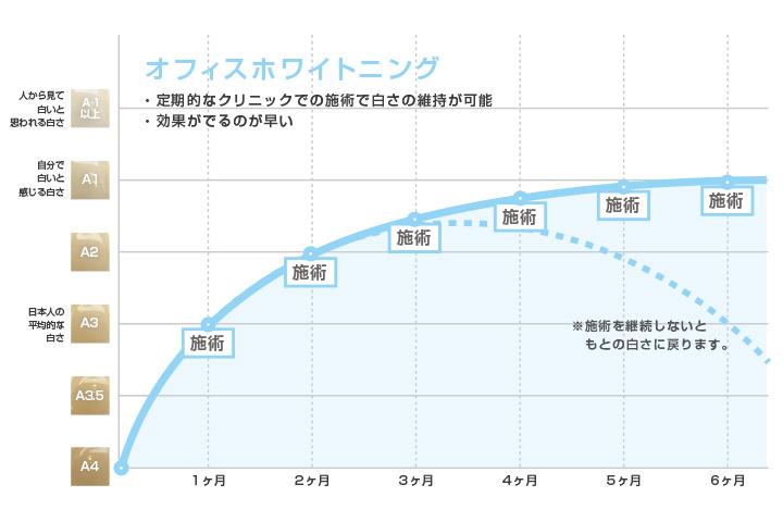 オフィスクリーニングを行った場合の白さの維持グラフ